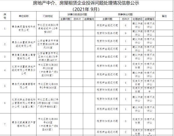 """青岛通报房屋租赁企业""""黑名单"""", 21世纪、我爱我家等34家上榜"""