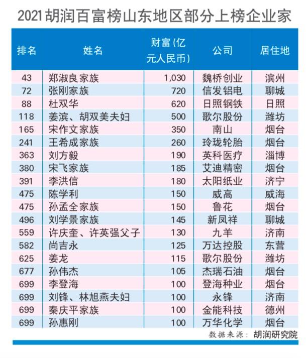 2021胡润百富榜最新出炉,山东120位企业家上榜