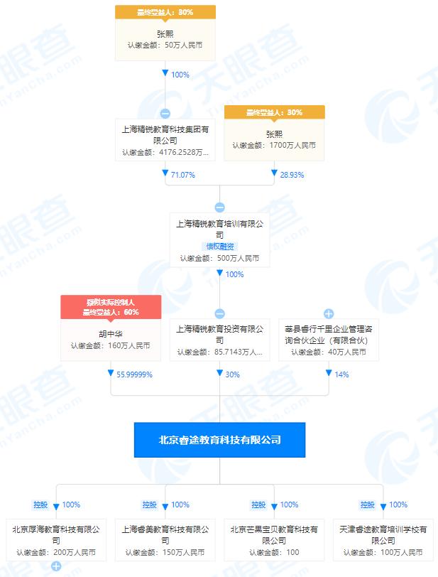 """睿途教育、北京厚海科技教育富力城校区均因""""无办学许可证""""被通报"""