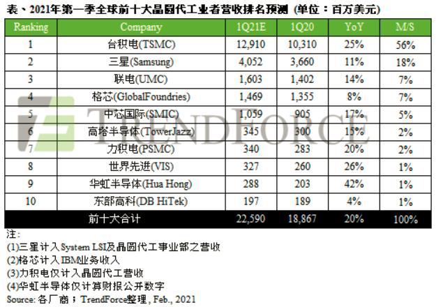 全球十大晶圆厂Q1业绩预测出炉 台积电仍稳居第一