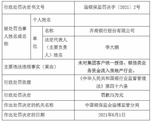 齐商银行因银信类业务资金流入房地产行业被罚75万元