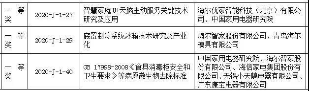 海尔智家荣获三项科技进步一等奖,成为中国轻工行业当之无愧的科技领袖