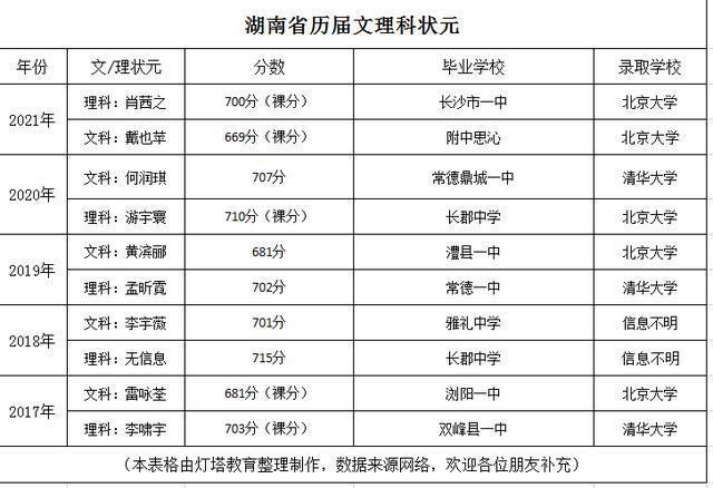 今年湖南文理状元都是女学霸!看一看历年状元都去哪了?