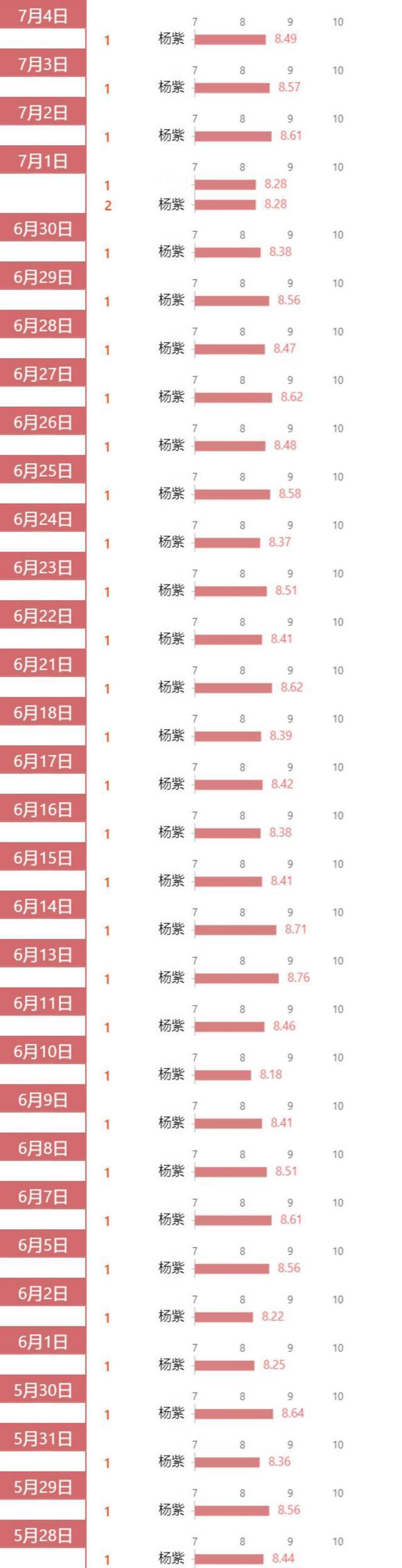 杨紫蝉联数据与品牌榜单TOP1 霸榜登顶成绩亮眼