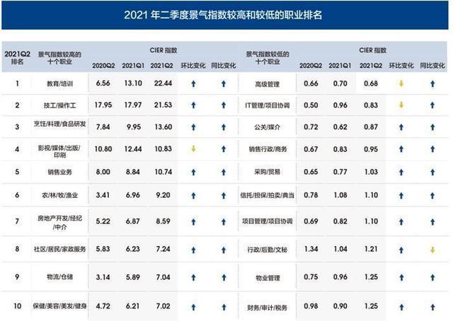 第二季度中国就业市场景气报告发布 教育行业景气指数首次升至首位