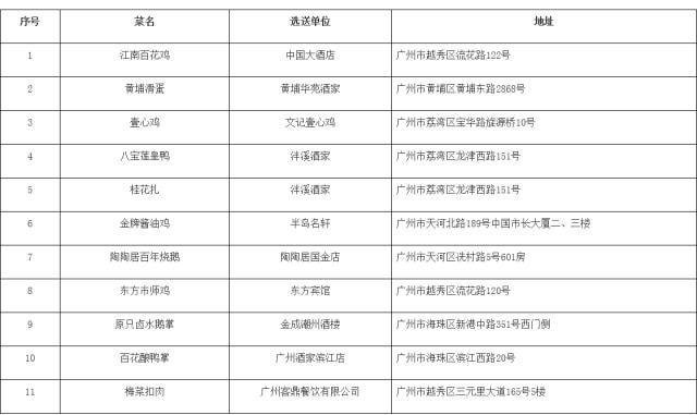 """广州""""粤菜名品名店名厨""""活动榜单公示 """"名店榜""""入围企业35家"""