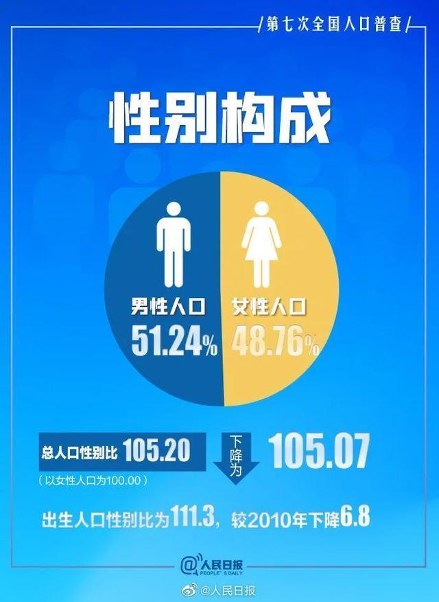 男性比女性多,将导致3000万光棍?