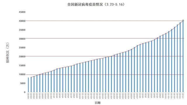 新冠疫苗接种提速,9天接种剂次1个亿