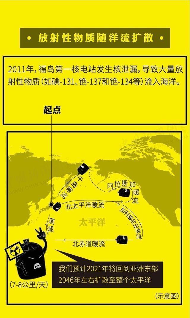 日本核污水57天将污染半个太平洋 直接威胁中韩海域
