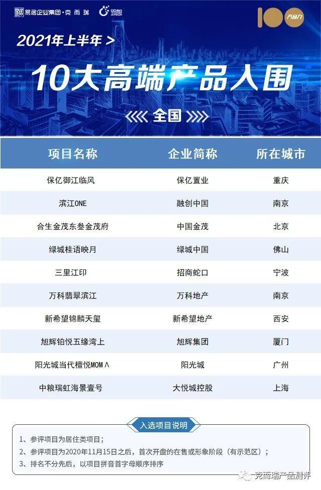 """济南市唯一!仁恒·奥体公园世纪入围居住类""""2021上半年30大轻奢产品"""""""