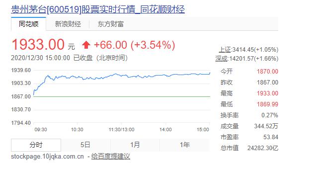 """贵州茅台市值超126家A股上市房企总和 """"喝酒""""行情还能""""喝""""多久?"""