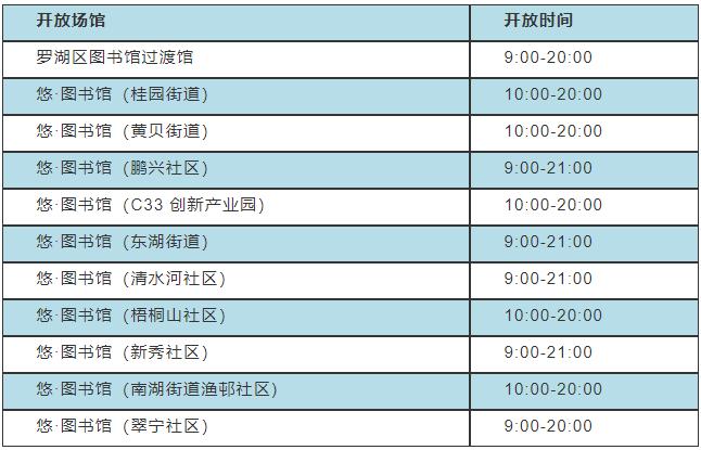 深圳罗湖区图书馆2021端午节开放时间安排一览