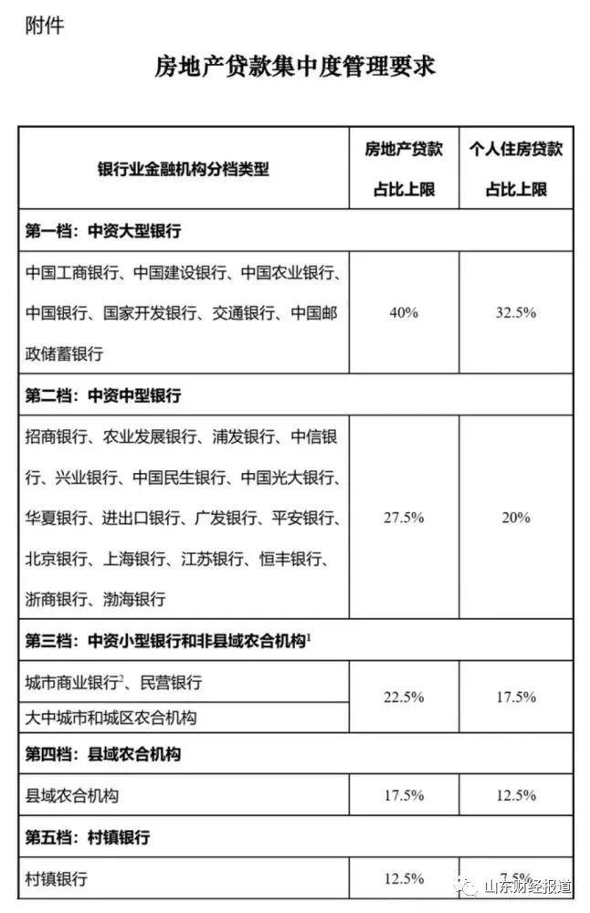 山东将辖内城商行、民营银行房地产贷款集中度标准上限调高2.5个百分点至25%
