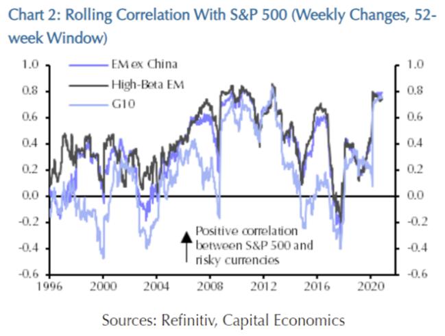 为什么美元疲软和股市坚挺会并驾齐驱
