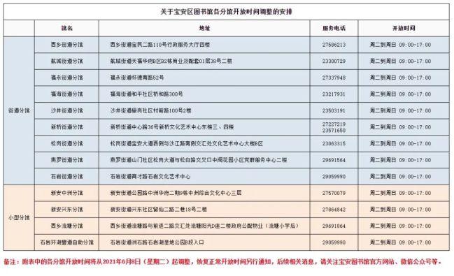 深圳宝安区图书馆各分馆2021年6月8日起开放时间调整安排