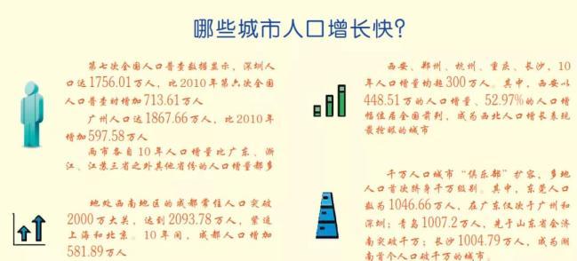 """全国城市人口""""热力图""""逐步浮现,青岛等多个城市人口首破千万"""
