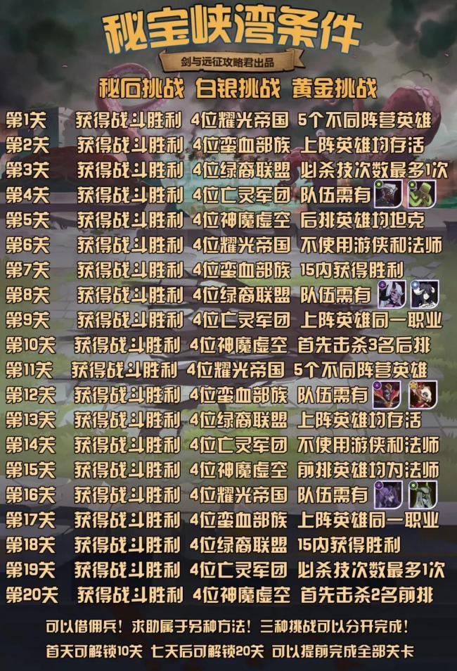 剑与远征秘宝峡湾第五期通关方法介绍 剑与远征主神试炼哭嚎荒漠阵容打法攻略