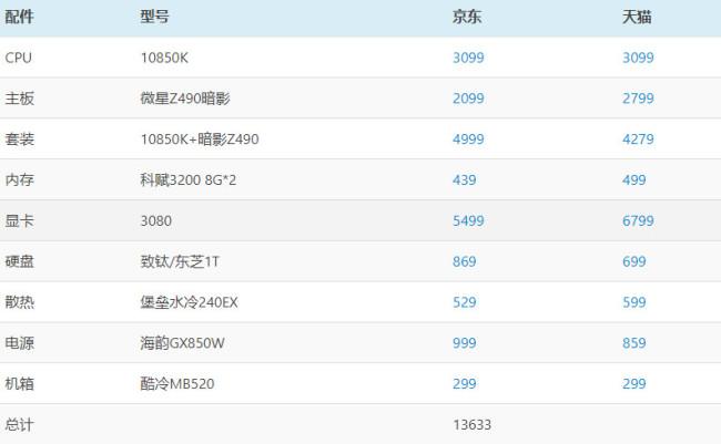 赛博朋克2077配置要求 赛博朋克2077电脑配置推荐(价格一览表)