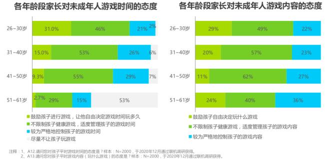 """""""2020年中国游戏领域未成年人保护白皮书"""":防沉迷系统效果显著"""
