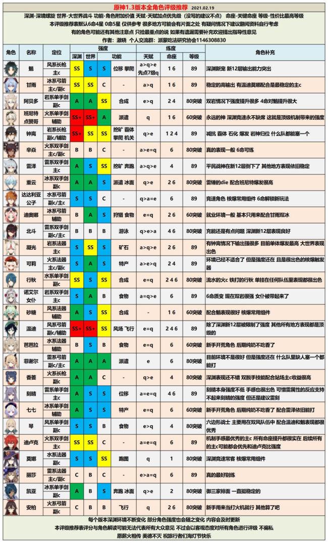 原神1.3版本全角色评级配装推荐 最新角色配装选择攻略