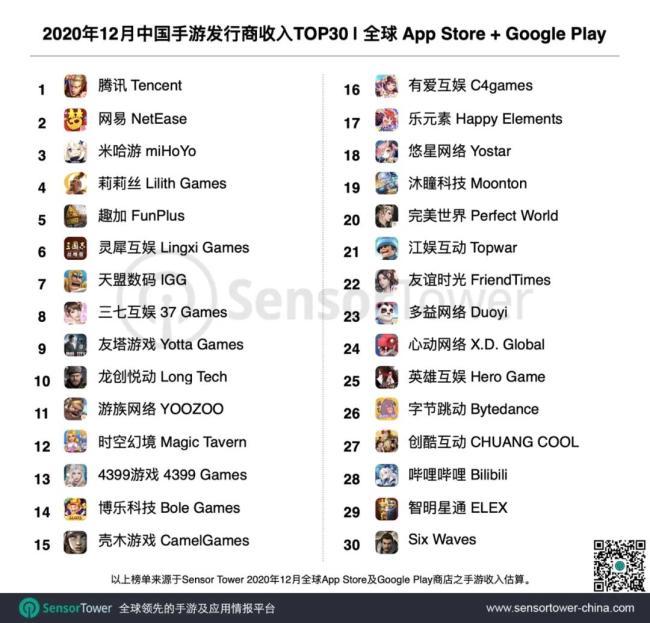 Sensor Tower:2020年12月中国手游发行商TOP30全球吸金21.6亿美元 头部中成绩显著