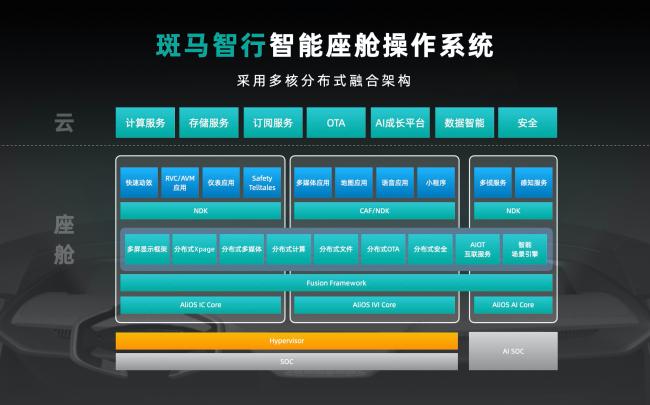 斑马智行发布首个智能座舱操作系统 承载CloudCar