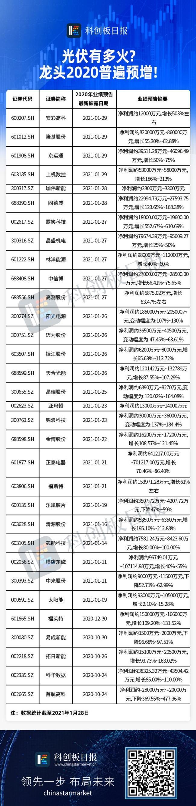 光伏产业链业绩全面爆发 多达28家上市公司预喜 2021年还有这些趋势