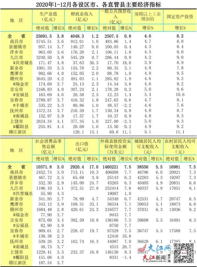 """2020年江西各设区市主要经济指标公布 南昌人花钱最""""豪爽"""""""