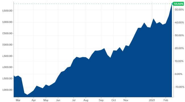 周一国内外铜价继续暴涨 铜市即将迎来十年来最大供不应求情况