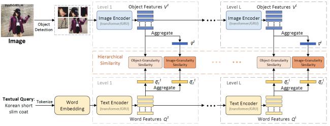 阿里安全图灵实验室发布新技术:用AI检索多层次商品图像