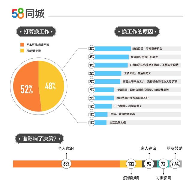 报告显示:春节后48%的职场人士计划换工作 人群集中在21-30岁