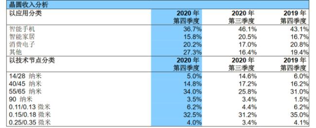 超预期!消息称中芯国际获14nm许可 有望持续享受长工艺节点红利