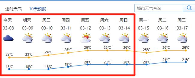 深圳(3月8日-14日)未来一周天气预报详情