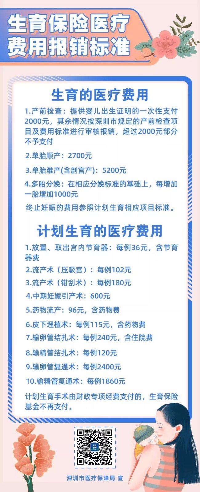 深圳生育医疗费用一次性定额报销标准是怎样规定的?