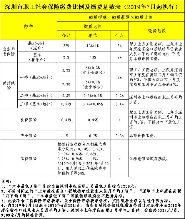 深圳社保注销之后还需要继续缴费吗?