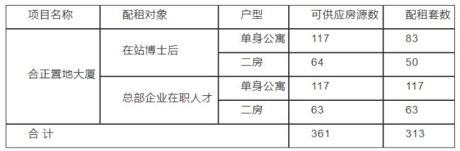深圳合正置地大厦人才房配租方案与结果公示