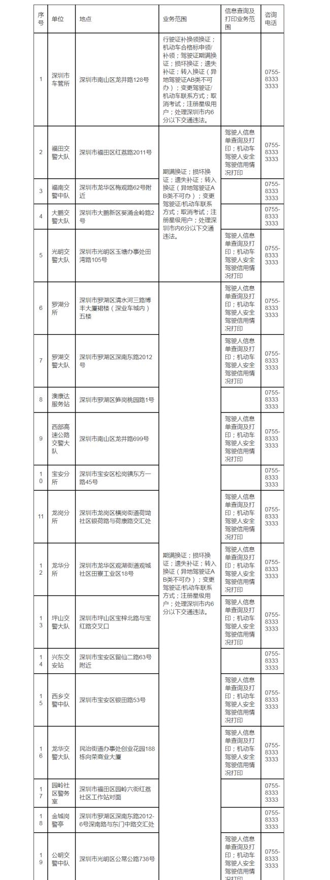 2021年深圳车驾宝放置地点在哪?(地址+电话+业务范围)