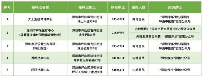2021深圳坪山区5月1日-2日新冠疫苗接种点地址及预约入口