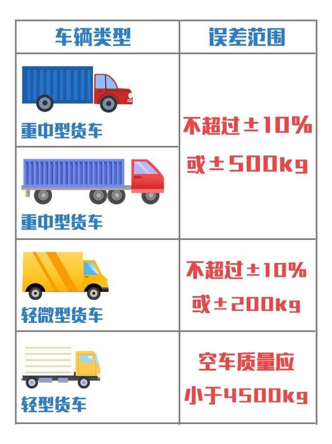 2021深圳新国标机动车检验项目调整详情