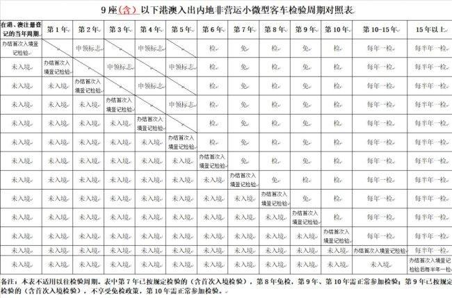 港澳入出深圳非营运客车免检规定详情