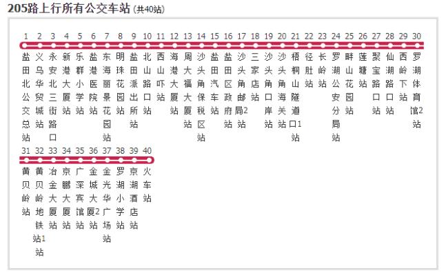 深圳公交205路线站点详情