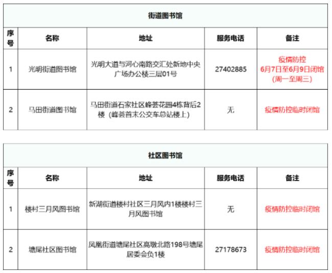 深圳光明区部分图书馆2021疫情防控期间暂停开放详情