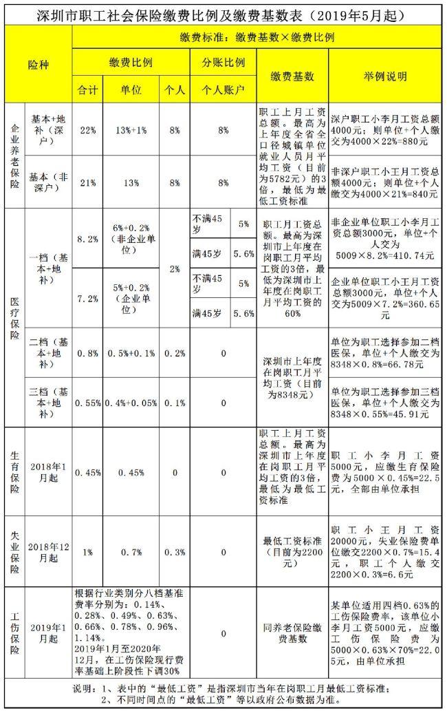 深圳医保一档每个月要交多少钱?