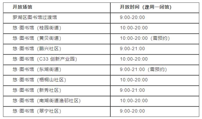 2021疫情期间深圳罗湖区图书馆有哪些正常开放?