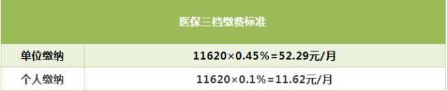 2021深圳医保三档最多交多少钱?(附缴费基数+比例)