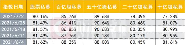 私募仓位持续回落7月初整体指数为80.16% 上半年收益为7.25%