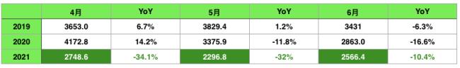 华为空缺市场未被填补 6月5G手机占国产智能手机出货量77%