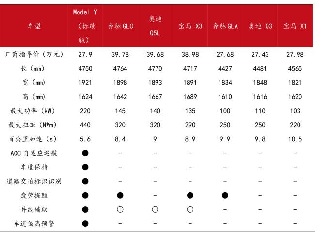 特斯拉前五月累计销售3.46万辆 标准续航版Model Y将成新爆款?