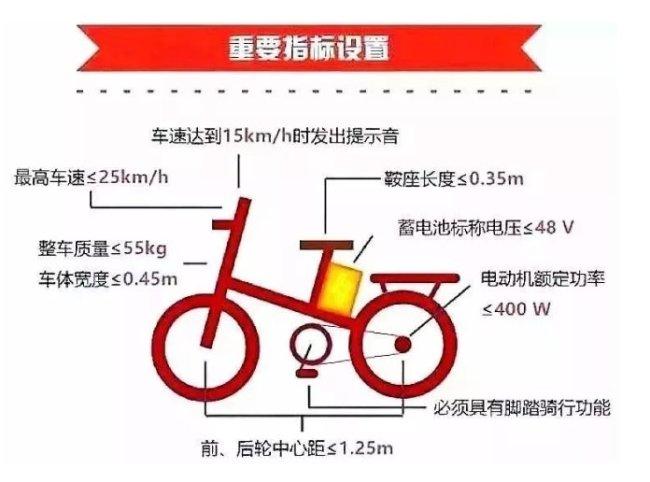深圳电动车要几时才能上牌?需要什么条件