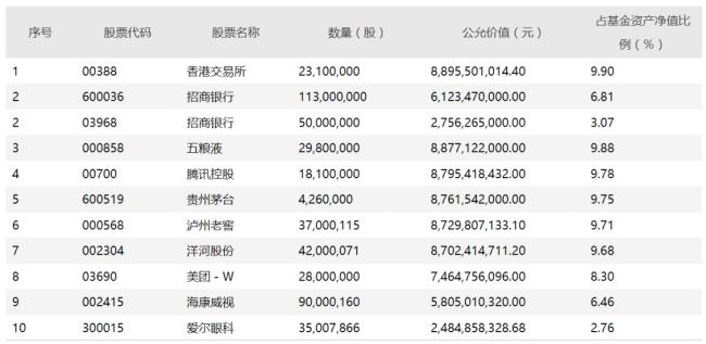 公募一哥张坤重仓股来了 易方达蓝筹精选股票仓位降至90.17%